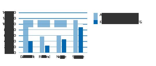 diagram-antal-fodslar-sv-v02